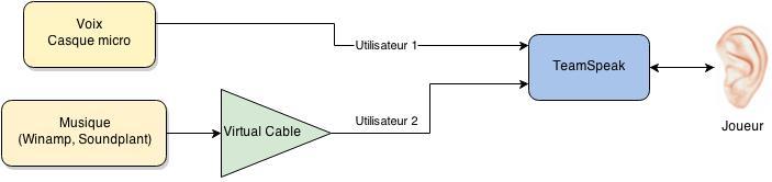 Diagramme TS